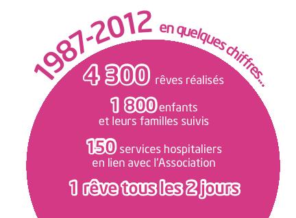Association Petits Princes 1987 - 2012