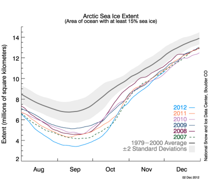 Arctic Sea Ice Extent August December 2007 - 2012
